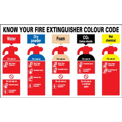 Know Your Fire Extinguisher Colour Code Safety Sign - Landscape